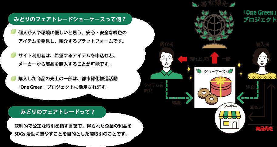 「One Greenプロジェクト」